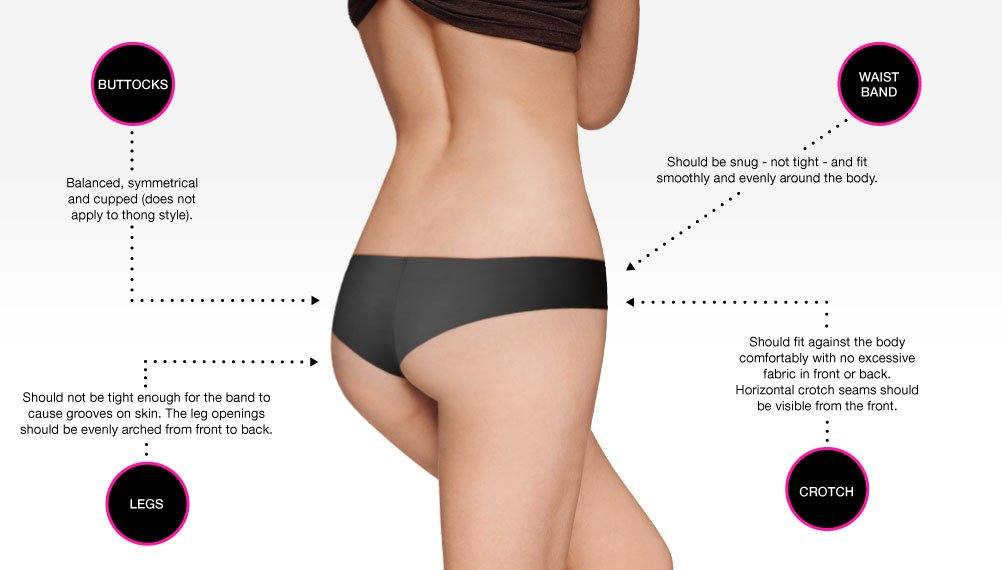 Buttocks. Balanced, symmetrical and cupped (dose not apply to thong style). Legs. Should not be tight enough for the band to cause grooves on skin. The leg openings should be evenly arched from front to back. Waist band. Should be snug - not tight - and fit smoothly and evenly around the body. Crotch. Should fit against the body comfortable with no excessive fabric in front or back. Horizontal crotch seams should be visible from the front.
